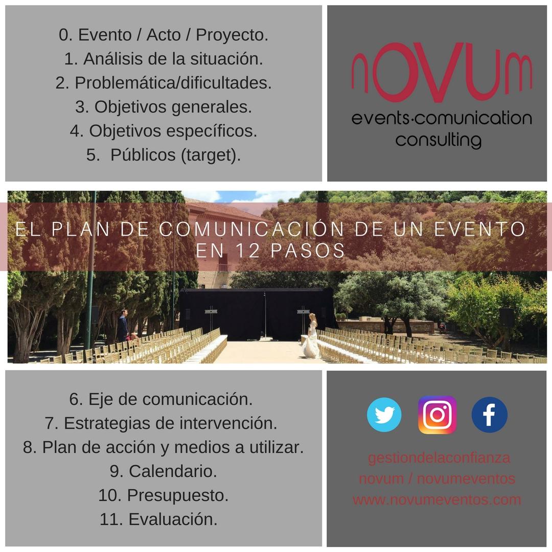 El Plan de Comunicación de un evento en doce pasos