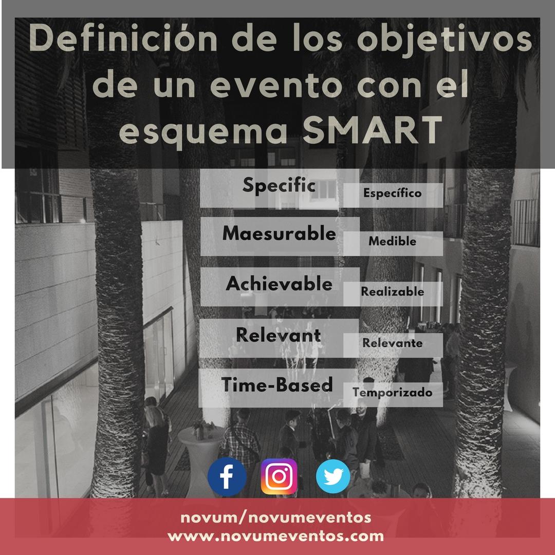 La definición de los objetivos de un evento con el esquema SMART
